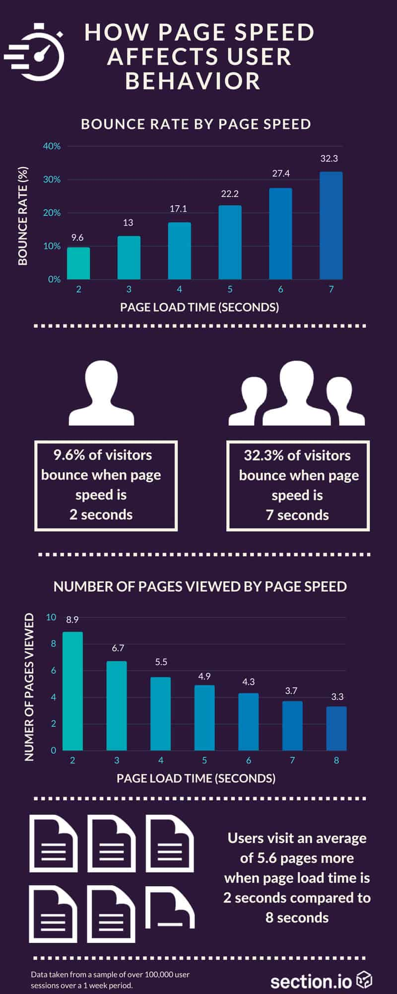 An infographic of how site speed affects bounce rates from Section.io