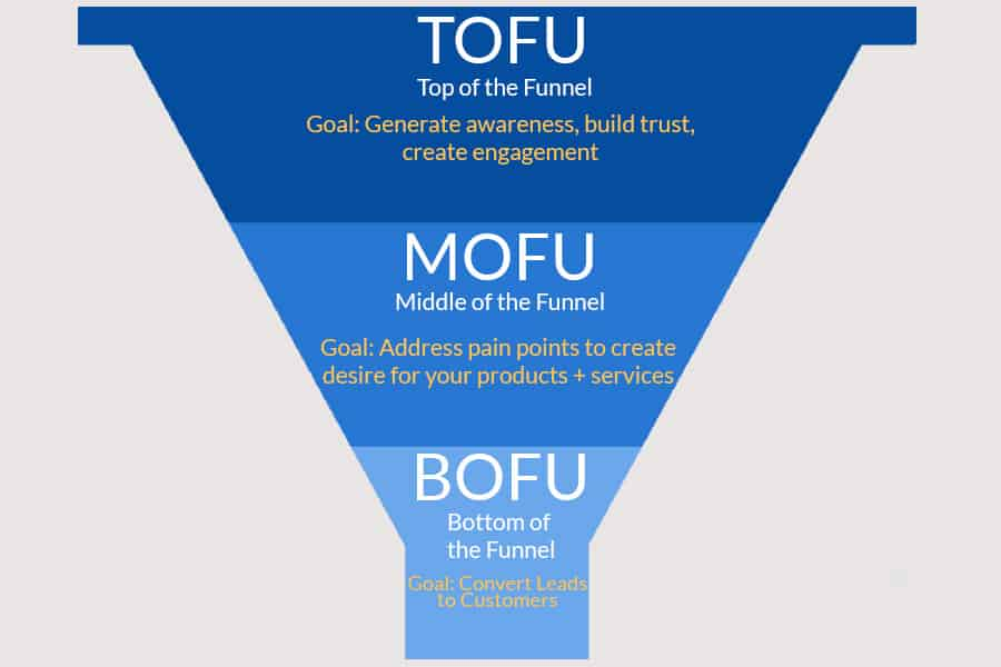 ToFu stage of an email marketing funnel