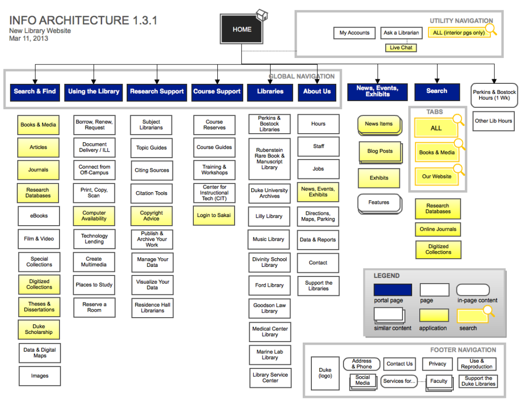 "Image from The Duke University Libraries, ""Information Architecture Plans for the Library Website"""