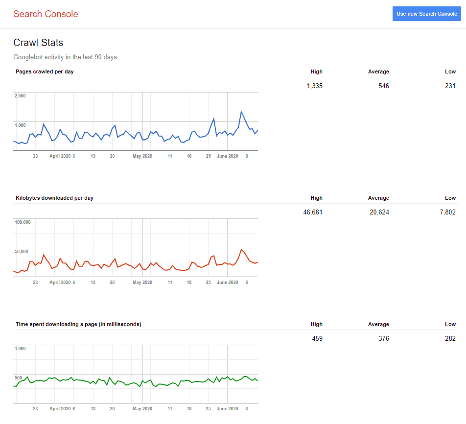 Googlebot's crawl depth analysis