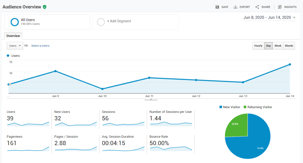 Sample of an audience overview report from Google Analytics